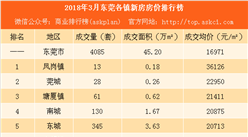 2018年3月东莞各镇新房成交量及房价排行榜:厚街塘厦等4镇房价下跌(附榜单)