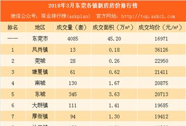 2018年3月東莞各鎮新房成交量及房價排行榜:厚街塘廈等4鎮房價下跌(附榜單)