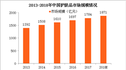 2018年中国护肤品行业市场规模及发展趋势预测(附图表)