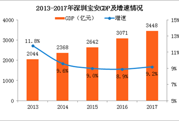 2017年深圳宝安区统计公报:GDP总量3448亿 常住人口增加13.19万(附图表)