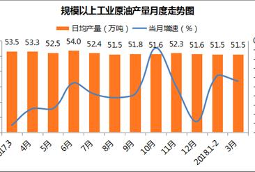 2018年1-3月原油產量降幅收窄 原油加工量增長較快(附圖表)