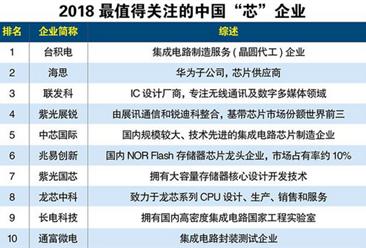 """2018最值得关注的中国""""芯""""企业排行榜:台积电位居榜首(附榜单)"""