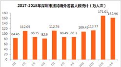 2018年1-2月深圳市入境旅游數據分析:旅游外匯收入增長3.2%(附圖表)
