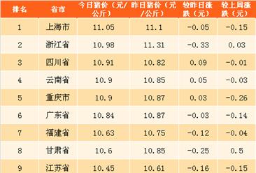 2018年4月19日全国各省市生猪价格排行榜(附全榜单)