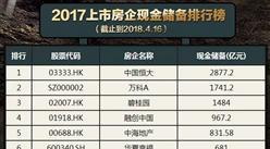 2017中国上市房地产企业现金储备排行榜: 恒大是碧桂园的2倍(附榜单)