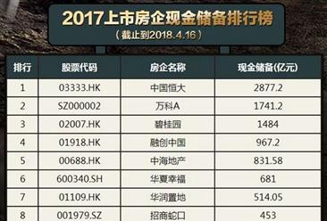 2017中國上市房地產企業現金儲備排行榜: 恒大是碧桂園的2倍(附榜單)