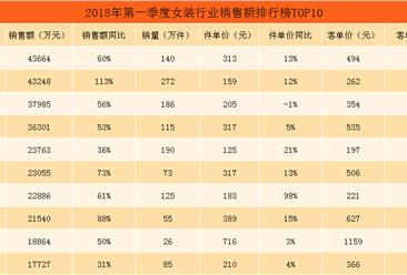 2018年第一季度天猫女装行业销售额排行榜TOP10:ONLY位居榜首(附榜单)