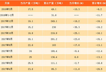2018年一季度新聞紙產量數據分析:產量增長下滑8.2%(附圖表)