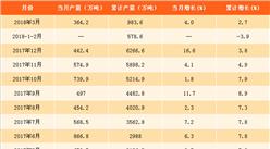 2018年一季度原盐产量分析及2018年预测:一季度同比增长2.7%(图表)