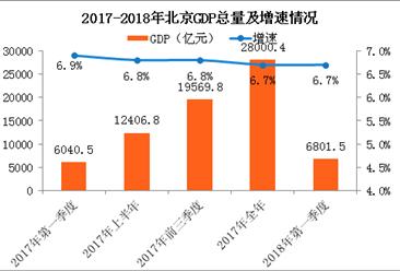 2018年一季度北京经济运行情况分析:GDP同比增长6.7%(附图表)