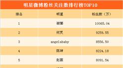 2018明星微博粉絲數排行榜:何炅排名第二   第一名粉絲數超1億(附榜單)
