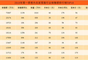 2018年第一季度天猫内衣家居服行业销售额排行榜TOP10(附榜单)
