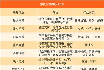 陶渊明后人做主播月入百万 中国知识付费澳门银河娱乐场市场规模及发展趋势分析(图)