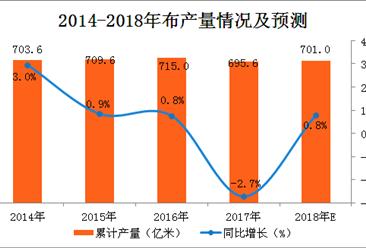 2018年一季度全国布产量数据分析:布产量累计增长5.5%(附图表)