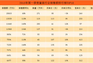 2018年第一季度天猫童装行业销售额排行榜TOP10:巴拉巴拉位居榜首(附榜单)