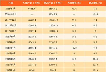 2018年一季度铁矿石原矿产量分析:产量同比增长1.9%(附图表)