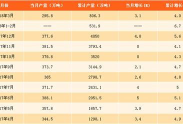 2018年一季度全国纱产量数据分析:纱产量突破800万吨(附图表)