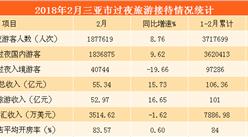 2018年2月三亞市旅游數據分析:旅游收入同比增長15.73%(圖表)
