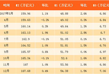 2018年1-3月全国金融统计数据报告(附图表)