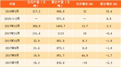 2018年一季度成品糖产量分析:成品糖产量同比增长15.4%.(附图表)