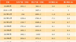 2018年一季度软饮料产量数据分析:软饮料产量同比增2.9%。(附图表)