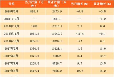 2018年一季度磷矿石产量分析:产量累计下滑3.5%(附图表)
