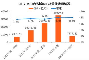 2018年一季度湖南经济运行情况分析:GDP同比增长8%(附图表)