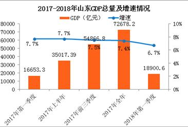 2018年一季度山东经济运行情况分析:GDP同比增长6.7%(附图表)