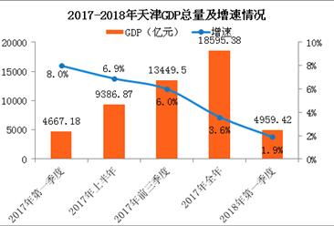2018年一季度天津经济运行情况分析:GDP同比增长1.9%(附图表)
