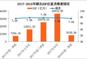 2018年一季度湖北经济运行情况分析:GDP同比增长7.6%(附图表)