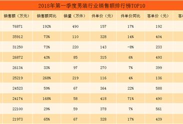 2018年第一季度天猫男装行业销售额排行榜TOP10:花花公子位居榜首(附榜单)