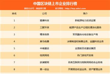中国区块链上市公司排行榜:爱康科技第一(附排名)