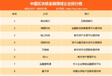 中国区块链金融领域企业排行榜:微众银行第一(附排名)