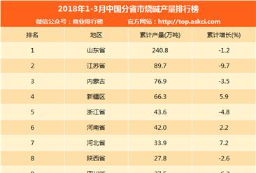 2018年一季度中国分省市烧碱产量排行榜