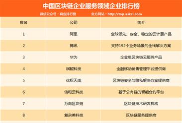 中国区块链企业服务领域企业排名:阿里/腾讯/华为前三(附榜单)
