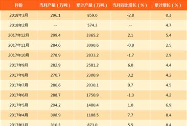 2018年1-3月全国烧碱产量574.3万吨:累计增长4.7%(附图表)