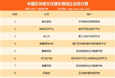 中国区块链文化娱乐领域企业排行榜(TOP10)