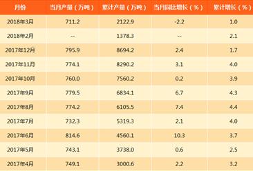 2018年一季度硫酸产量数据分析:累计2122.9万吨(附图表)