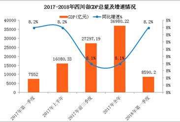 2018年一季度四川省经济运行情况分析:GDP同比增长8.2%(附图表)
