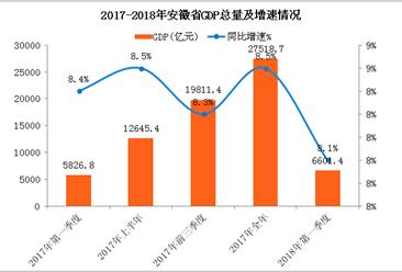 2018年一季度安徽省经济运行情况分析:GDP同比增长8.1%(附图表)