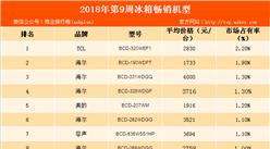 2018年第9周白电畅销机型排行榜:海尔冰箱占半壁江山(附榜单)