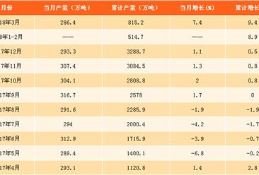 2018年一季度全国铁合金产量分析:产量累计增长9.4%(附图表)