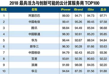 2018年最具活力与创新可能的云计算服务商TOP100排行榜(附全榜单)