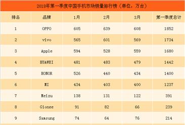2018年第一季度中国手机市场销量排行榜TOP10:OPPO第一,销量超1800万台