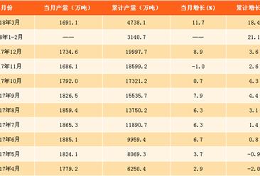 2018年一季度全国钢筋产量数据分析:钢筋产量累计增长18.4%(附图表)