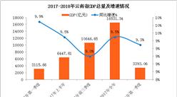 2018年一季度云南省经济运行情况分析:GDP同比增长9.3%(附图表)