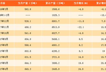 2018年一季度全国氧化铝产量数据分析:产量累计下滑6.1%(附图表)