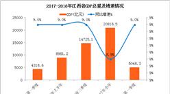 2018年一季度江西省经济运行情况分析:GDP同比增长9%(附图表)