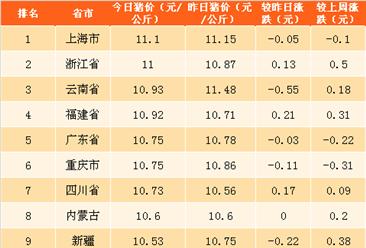 2018年4月23日全国各省市生猪价格排行榜(附全榜单)