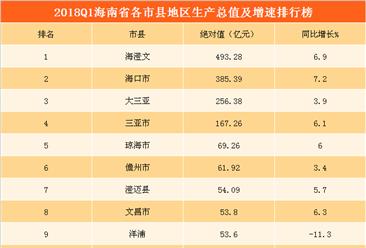 2018年一季度海南各市县GDP排行榜:4城市GDP超100亿  海澄文第一(附榜单)